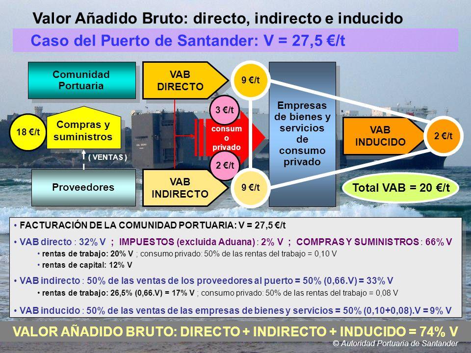 © Autoridad Portuaria de Santander FACTURACIÓN DE LA COMUNIDAD PORTUARIA: V = 27,5 /t VAB directo : 32% V ; IMPUESTOS (excluida Aduana) : 2% V ; COMPR