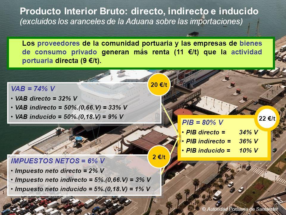 © Autoridad Portuaria de Santander Producto Interior Bruto: directo, indirecto e inducido (excluidos los aranceles de la Aduana sobre las importacione