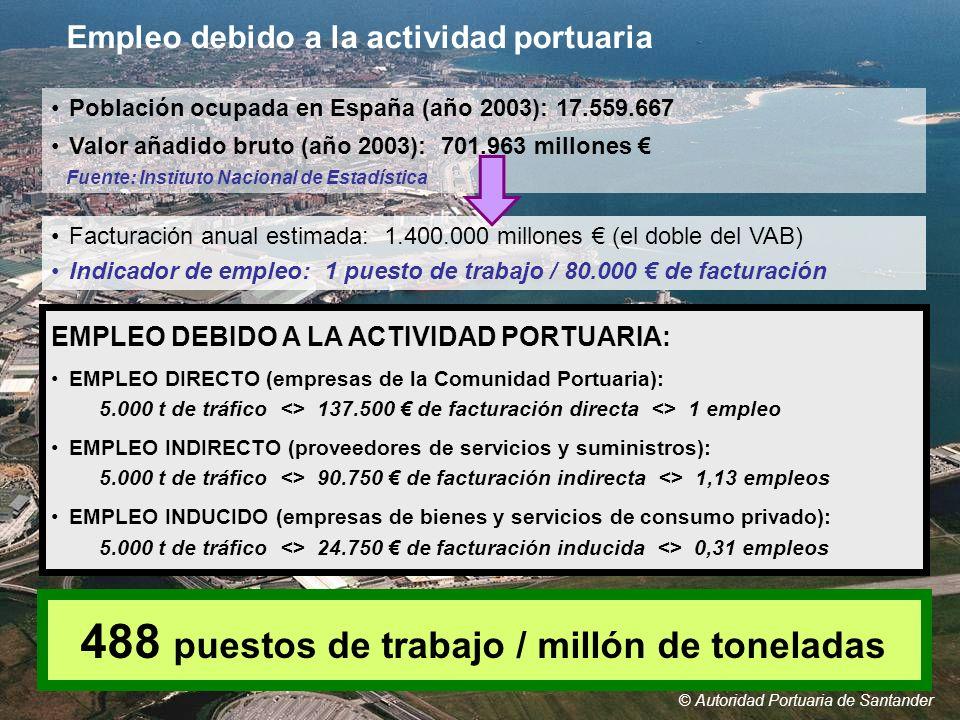 © Autoridad Portuaria de Santander EMPLEO DEBIDO A LA ACTIVIDAD PORTUARIA: EMPLEO DIRECTO (empresas de la Comunidad Portuaria): 5.000 t de tráfico <>