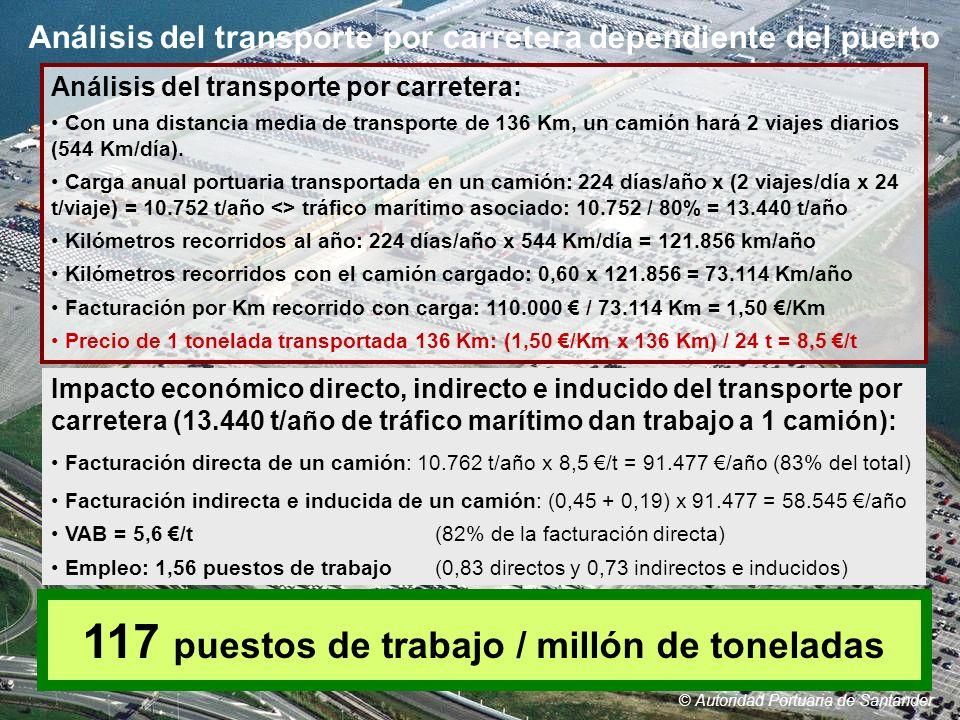 Análisis del transporte por carretera: Con una distancia media de transporte de 136 Km, un camión hará 2 viajes diarios (544 Km/día). Carga anual port