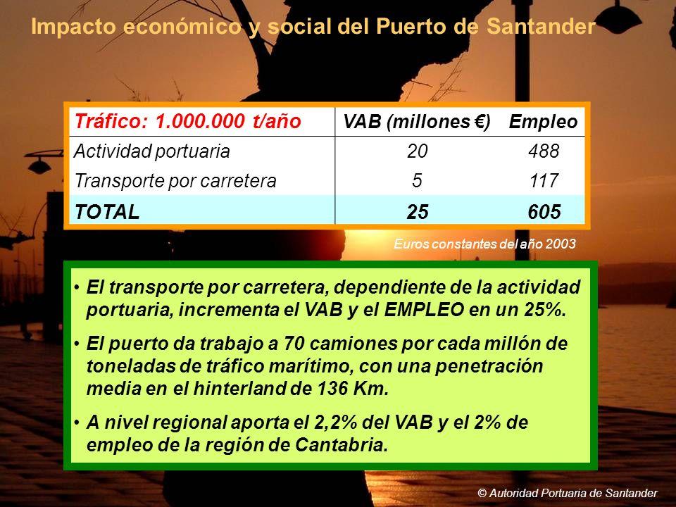 © Autoridad Portuaria de Santander Impacto económico y social del Puerto de Santander © Autoridad Portuaria de Santander Tráfico: 1.000.000 t/año VAB