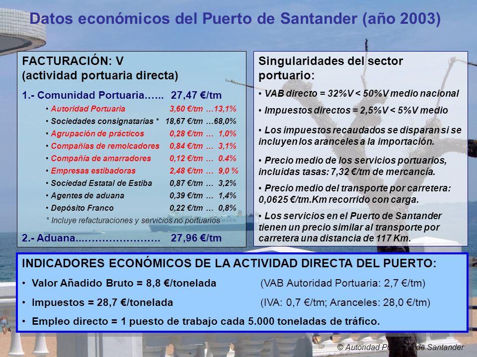 © Autoridad Portuaria de Santander INDICADORES ECONÓMICOS DE LA ACTIVIDAD DIRECTA DEL PUERTO: Valor Añadido Bruto = 8,8 /tonelada(VAB Autoridad Portua
