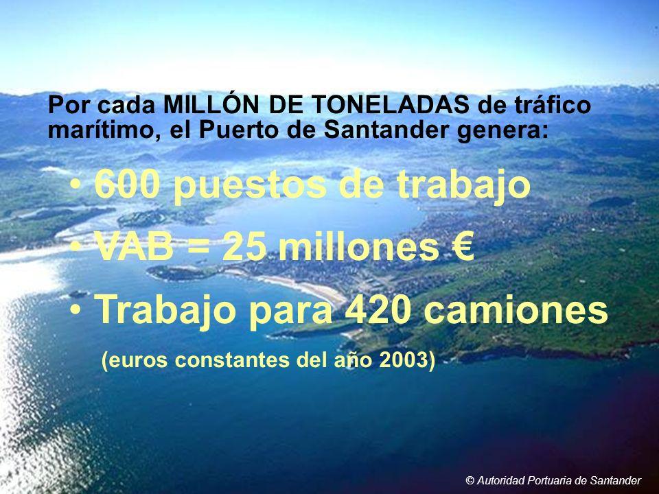 © Autoridad Portuaria de Santander Por cada MILLÓN DE TONELADAS de tráfico marítimo, el Puerto de Santander genera: 600 puestos de trabajo VAB = 25 mi