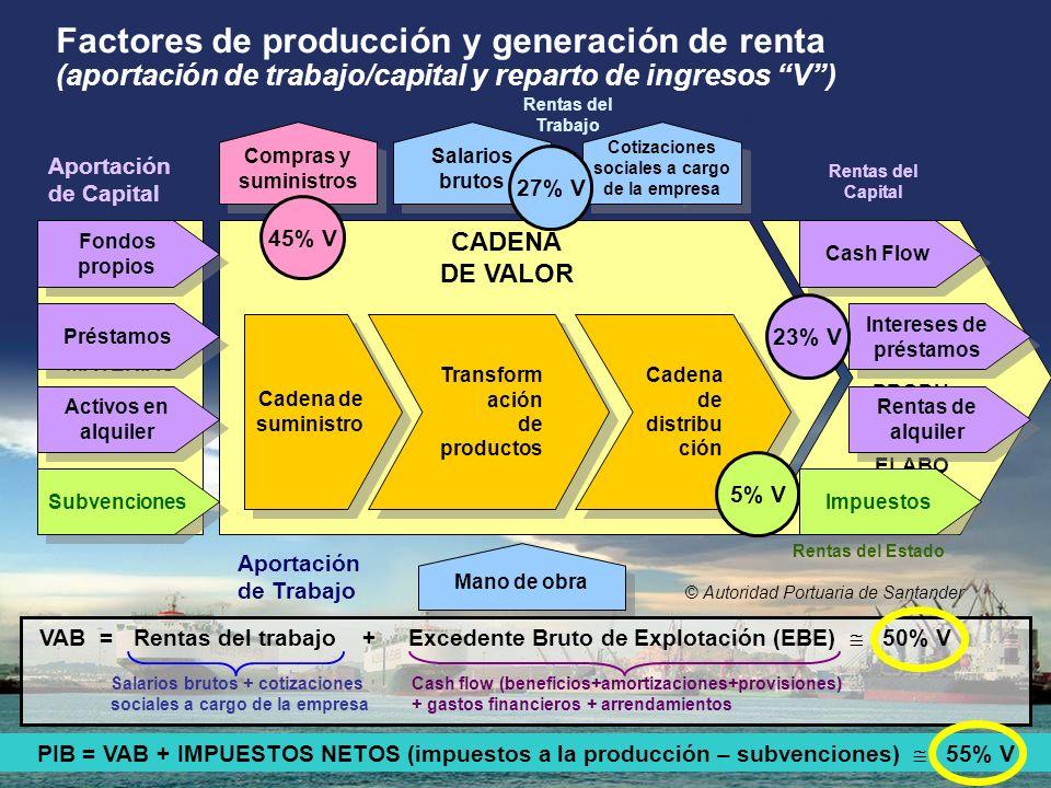 © Autoridad Portuaria de Santander CADENA DE VALOR Cadena de suministro Transform ación de productos Transform ación de productos Cadena de distribu c