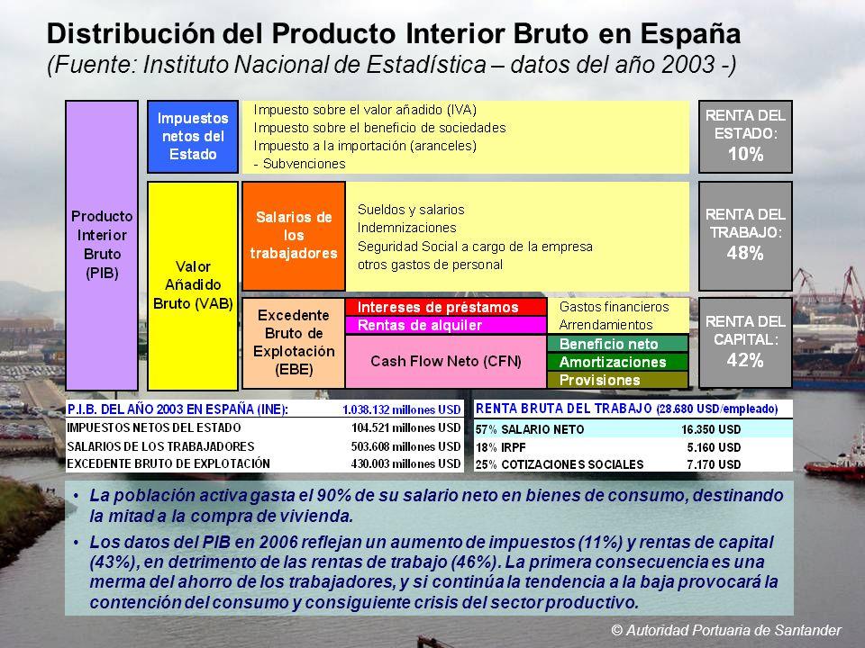 Distribución del Producto Interior Bruto en España (Fuente: Instituto Nacional de Estadística – datos del año 2003 -) © Autoridad Portuaria de Santand