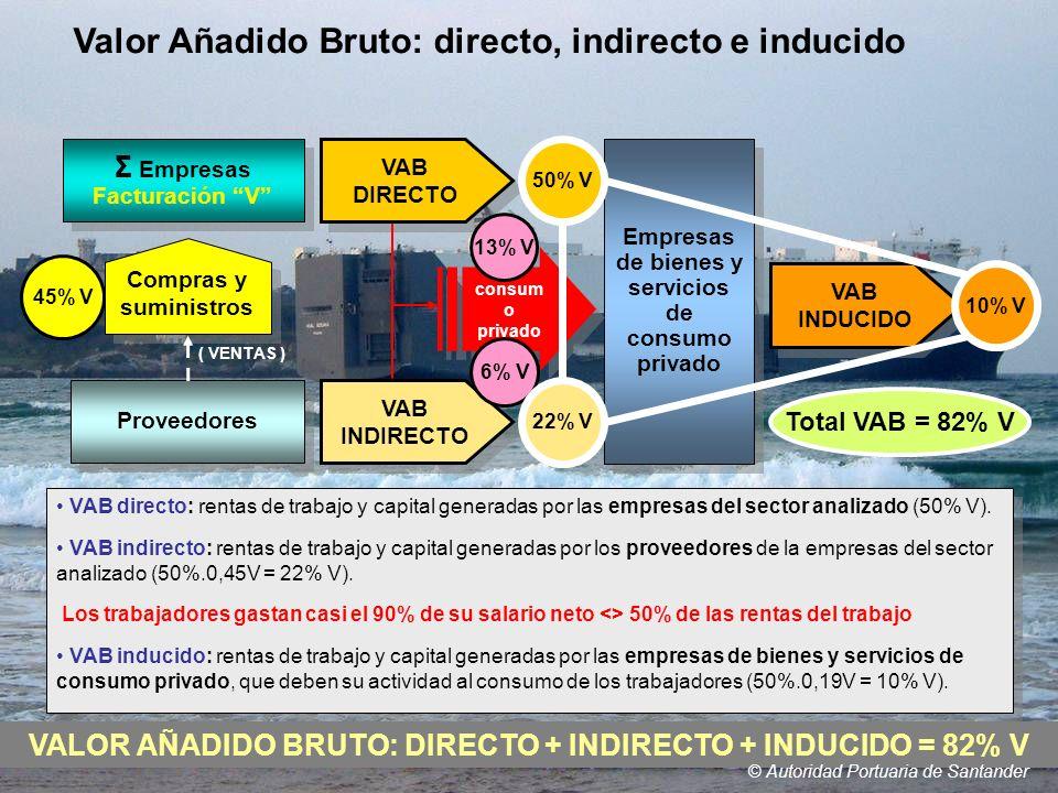 © Autoridad Portuaria de Santander VAB directo: rentas de trabajo y capital generadas por las empresas del sector analizado (50% V). VAB INDIRECTO VAB