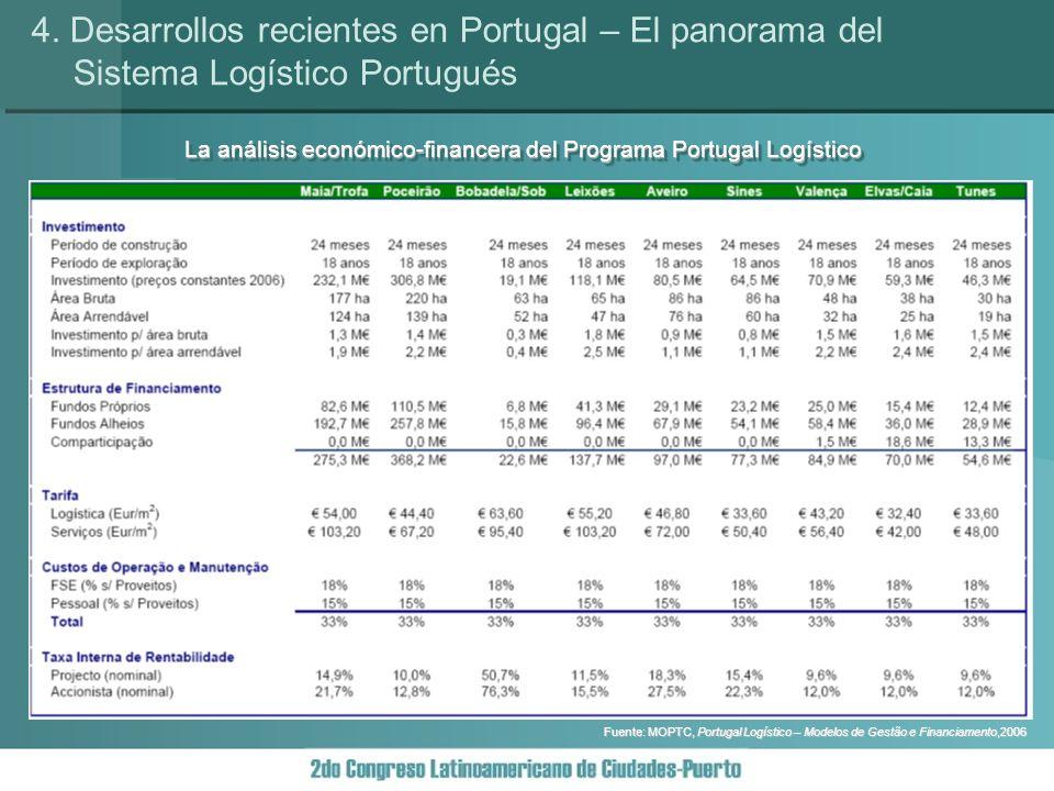La análisis económico-financera del Programa Portugal Logístico 4.