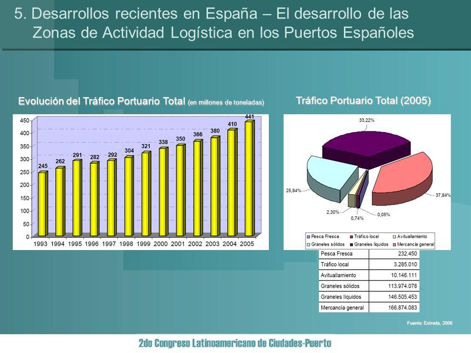 Fuente: Estrada, 2006 Tráfico Portuario Total (2005) Evolución del Tráfico Portuario Total (en millones de toneladas) 5.