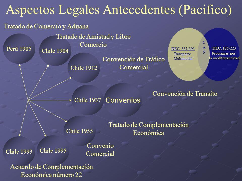 Aspectos Legales Antecedentes (Pacifico) Perú 1905 Chile 1937 Chile 1995 Chile 1993 Chile 1955 Chile 1904 Chile 1912 Convenios Tratado de Comercio y A