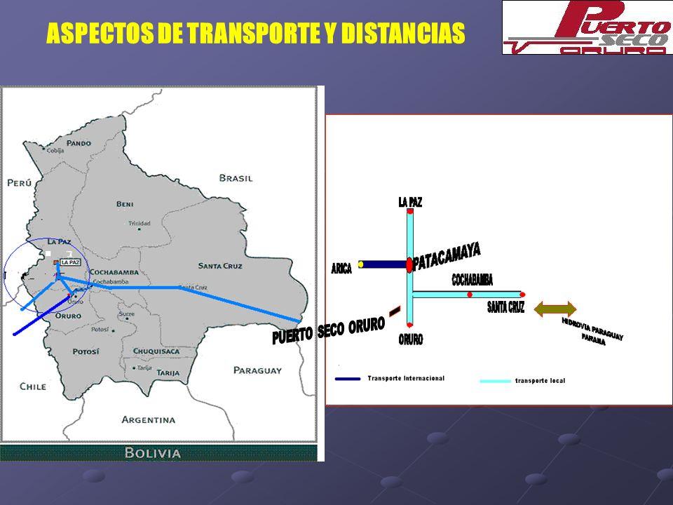 ASPECTOS DE TRANSPORTE Y DISTANCIAS