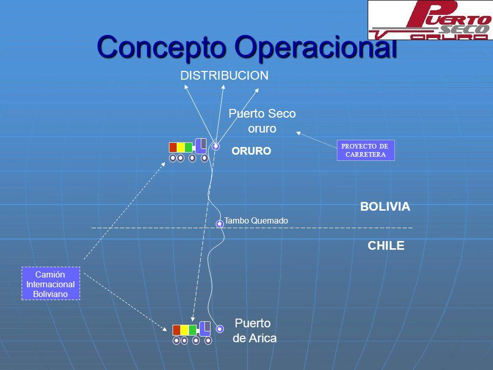 Concepto Operacional CHILE BOLIVIA Puerto de Arica Puerto Seco oruro Tambo Quemado Camión Internacional Boliviano ORURO PROYECTO DE CARRETERA DISTRIBU