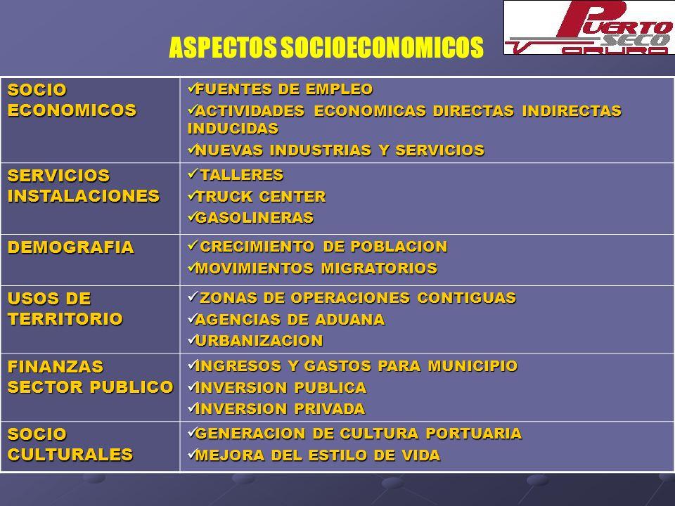 ASPECTOS SOCIOECONOMICOS SOCIO ECONOMICOS FUENTES DE EMPLEO FUENTES DE EMPLEO ACTIVIDADES ECONOMICAS DIRECTAS INDIRECTAS INDUCIDAS ACTIVIDADES ECONOMI