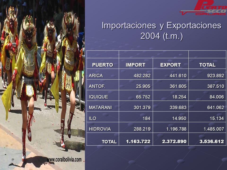 Importaciones y Exportaciones 2004 (t.m.) PUERTOIMPORTEXPORTTOTAL ARICA 482.282 482.282 441.610 441.610 923.892 923.892 ANTOF. 25.905 25.905 361.605 3