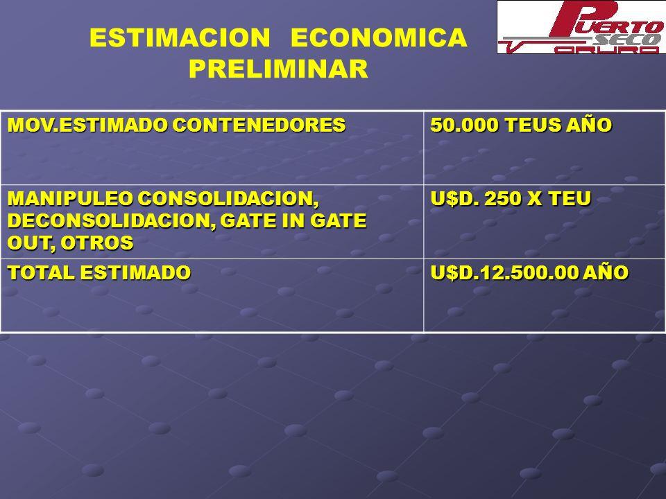 ESTIMACION ECONOMICA PRELIMINAR MOV.ESTIMADO CONTENEDORES 50.000 TEUS AÑO MANIPULEO CONSOLIDACION, DECONSOLIDACION, GATE IN GATE OUT, OTROS U$D. 250 X