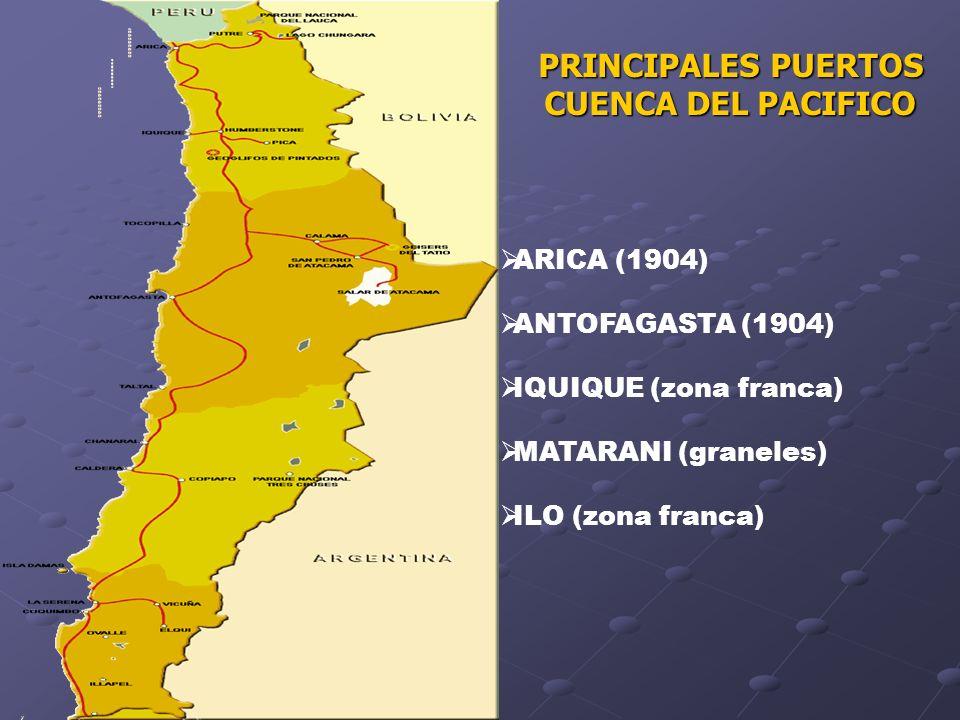 PRINCIPALES PUERTOS CUENCA DEL PACIFICO ARICA (1904) ANTOFAGASTA (1904) IQUIQUE (zona franca) MATARANI (graneles) ILO (zona franca)