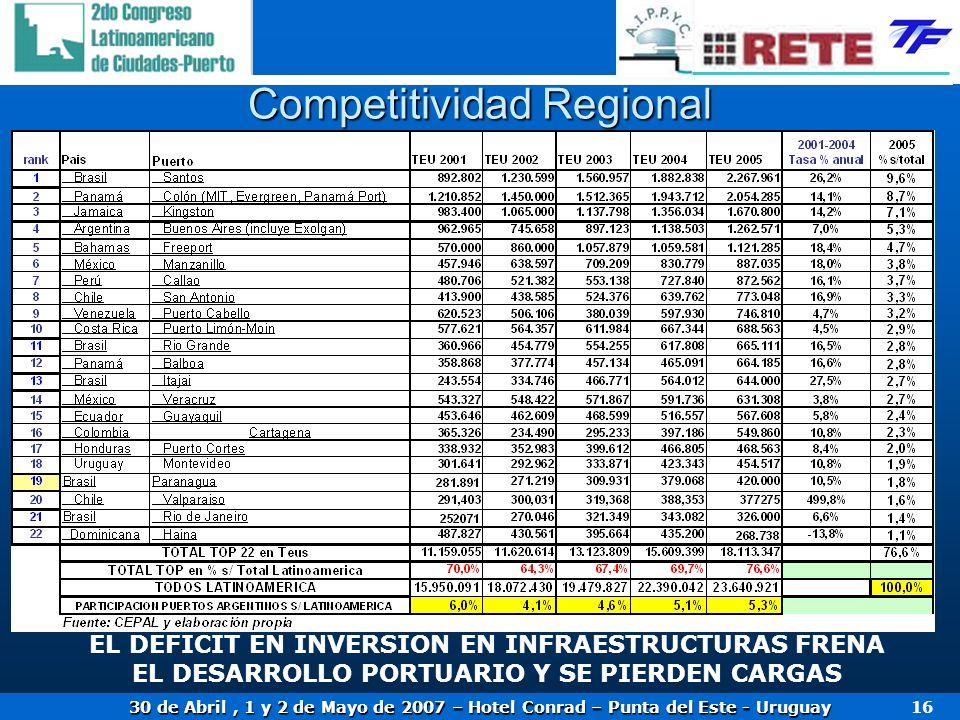 30 de Abril, 1 y 2 de Mayo de 2007 – Hotel Conrad – Punta del Este - Uruguay 16 Competitividad Regional EL DEFICIT EN INVERSION EN INFRAESTRUCTURAS FR