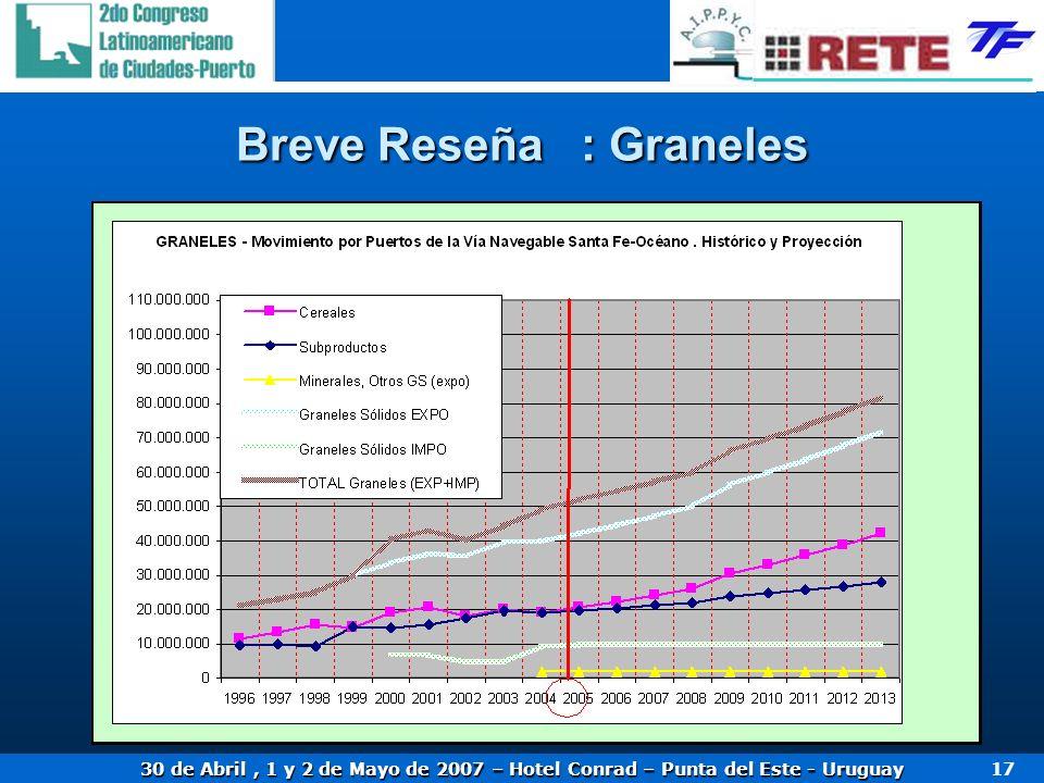 30 de Abril, 1 y 2 de Mayo de 2007 – Hotel Conrad – Punta del Este - Uruguay 17 Breve Reseña : Graneles