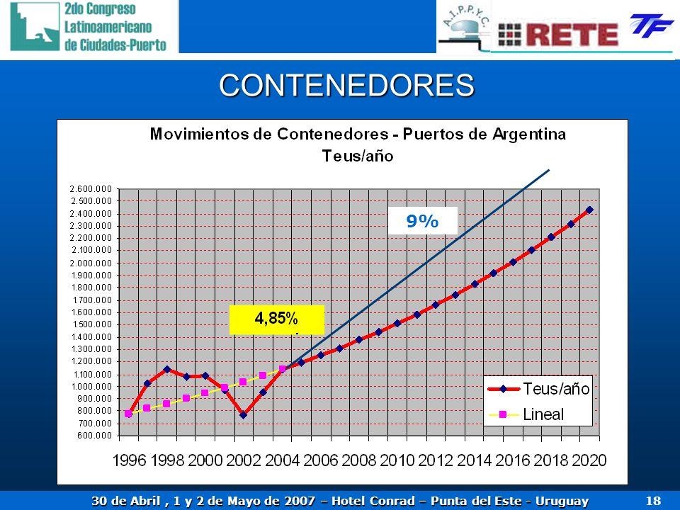 30 de Abril, 1 y 2 de Mayo de 2007 – Hotel Conrad – Punta del Este - Uruguay 18 CONTENEDORES 9%