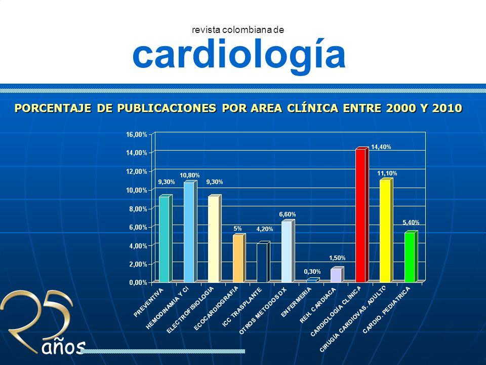 cardiología revista colombiana de años PORCENTAJE DE PUBLICACIONES POR AREA CLÍNICA ENTRE 2000 Y 2010