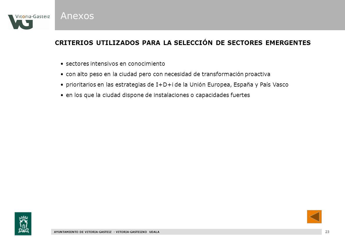 AYUNTAMIENTO DE VITORIA-GASTEIZ - VITORIA-GASTEIZKO UDALA 81 CRITERIOS UTILIZADOS PARA LA SELECCIÓN DE SECTORES EMERGENTES sectores intensivos en cono