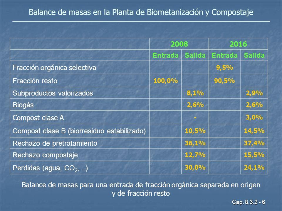 Cap. 8.3.2 - 6 Balance de masas en la Planta de Biometanización y Compostaje 20082016 EntradaSalidaEntradaSalida Fracción orgánica selectiva 9,5% Frac