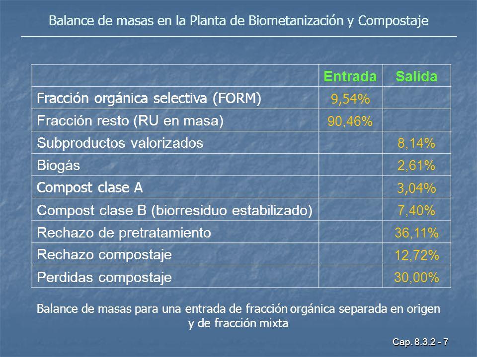 Cap. 8.3.2 - 7 Balance de masas en la Planta de Biometanización y Compostaje EntradaSalida Fracción orgánica selectiva (FORM) 9,54% Fracción resto (RU