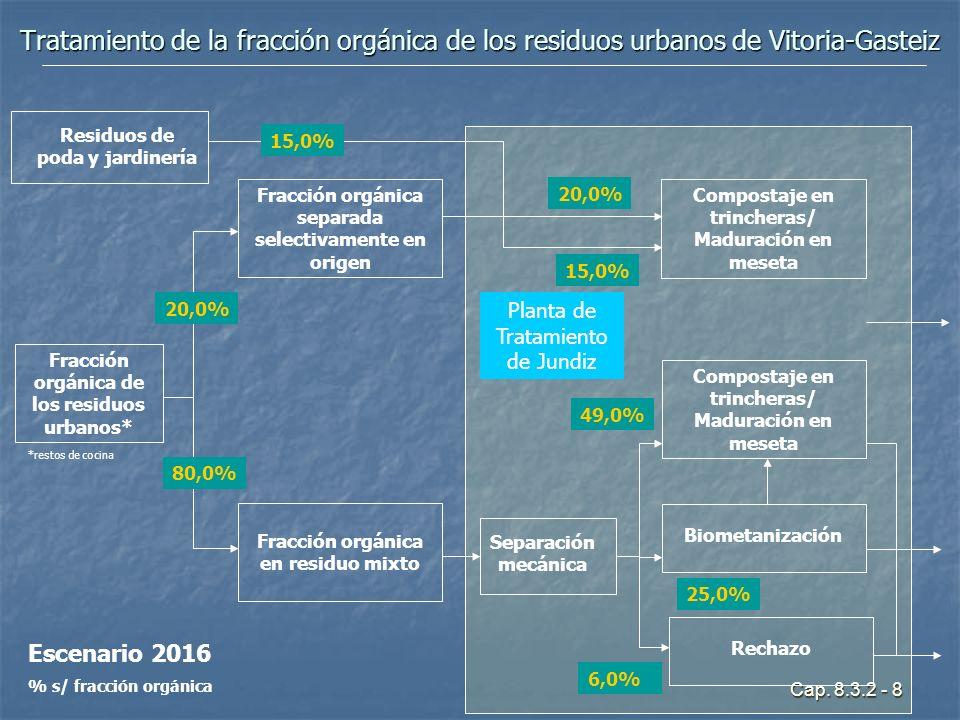 Cap. 8.3.2 - 8 Tratamiento de la fracción orgánica de los residuos urbanos de Vitoria-Gasteiz Planta de Tratamiento de Jundiz Escenario 2016 % s/ frac