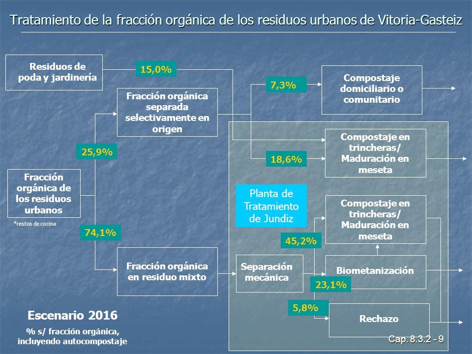 Cap. 8.3.2 - 9 Tratamiento de la fracción orgánica de los residuos urbanos de Vitoria-Gasteiz Planta de Tratamiento de Jundiz Escenario 2016 % s/ frac