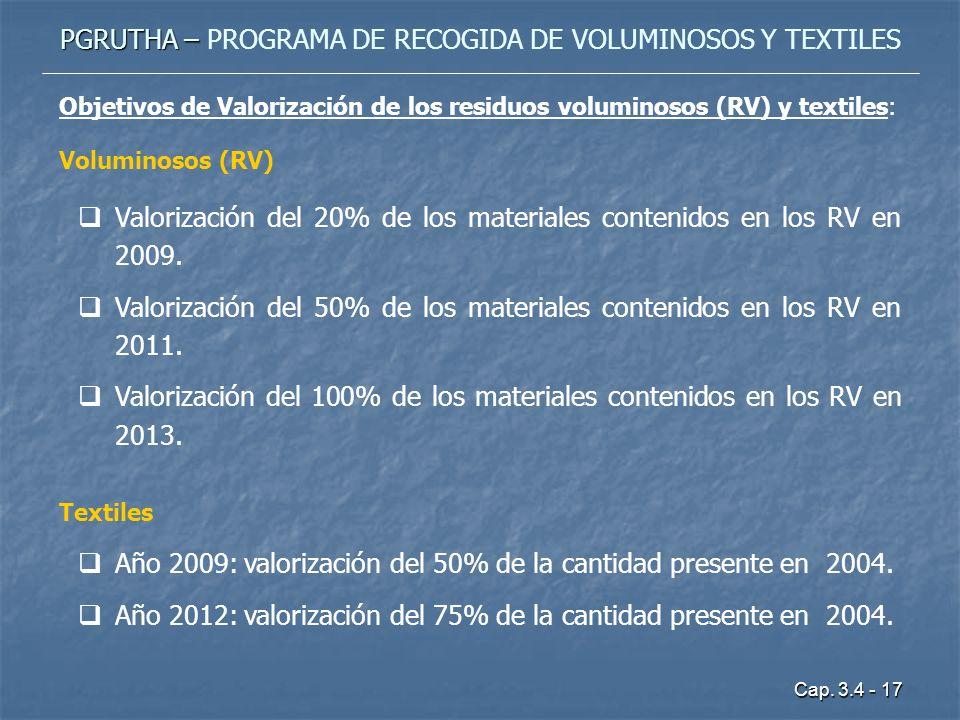 Cap. 3.4 - 17 PGRUTHA – PGRUTHA – PROGRAMA DE RECOGIDA DE VOLUMINOSOS Y TEXTILES Objetivos de Valorización de los residuos voluminosos (RV) y textiles