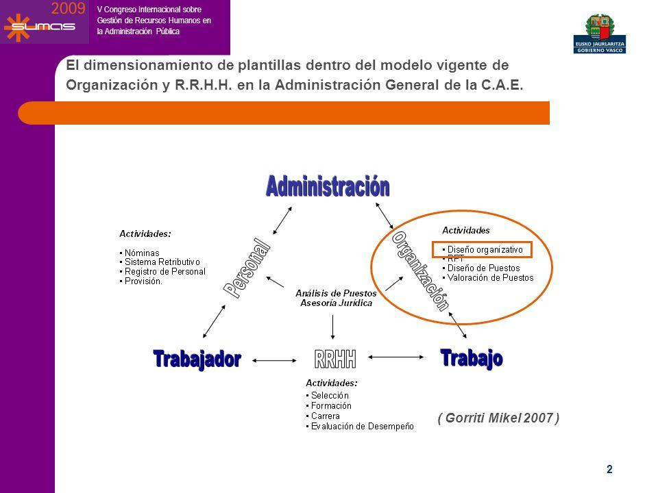 V Congreso Internacional sobre Gestión de Recursos Humanos en la Administración Pública 2 El dimensionamiento de plantillas dentro del modelo vigente