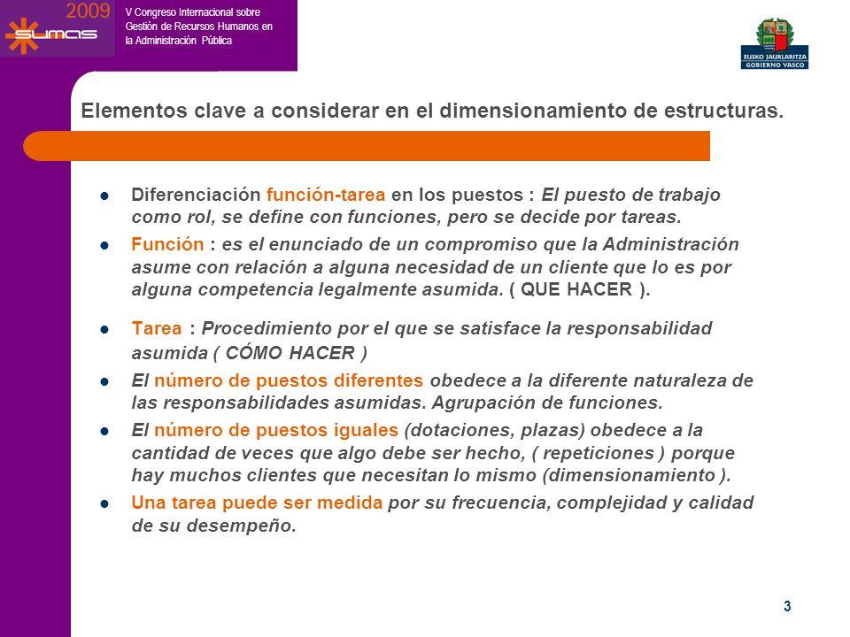 V Congreso Internacional sobre Gestión de Recursos Humanos en la Administración Pública 3 Elementos clave a considerar en el dimensionamiento de estru