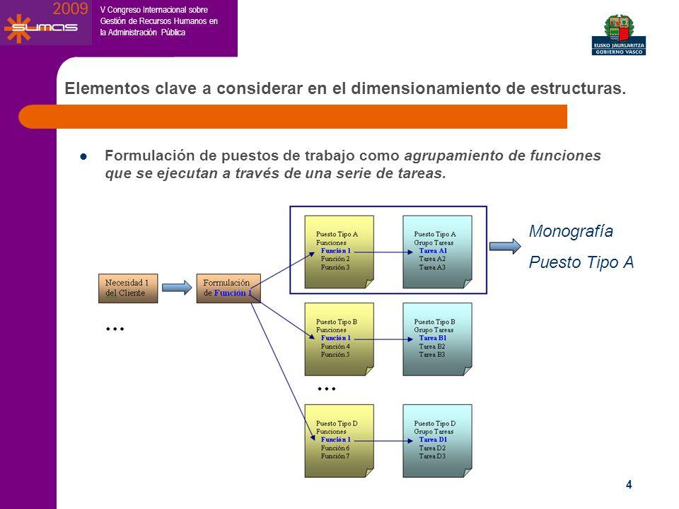 V Congreso Internacional sobre Gestión de Recursos Humanos en la Administración Pública 4 Formulación de puestos de trabajo como agrupamiento de funci