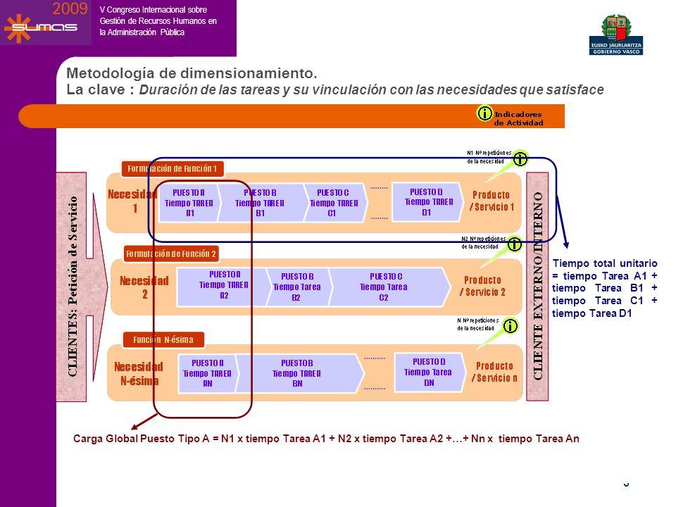 V Congreso Internacional sobre Gestión de Recursos Humanos en la Administración Pública 5 Metodología de dimensionamiento. La clave : Duración de las