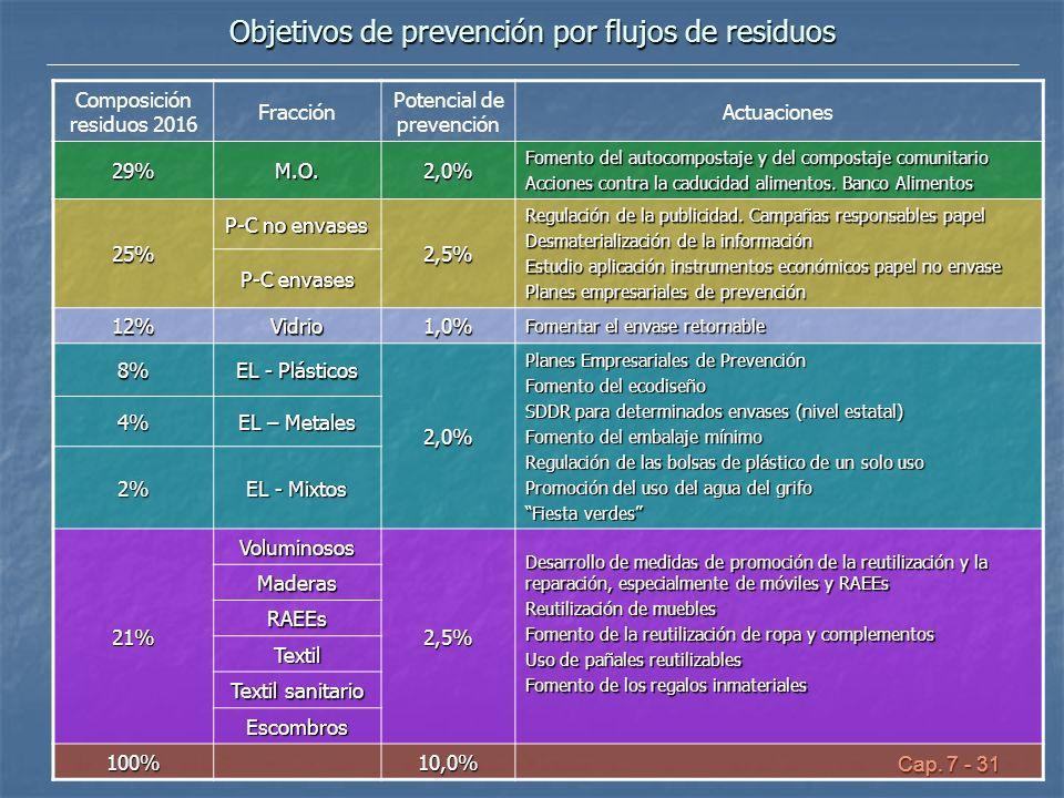 Cap. 7 - 31 Objetivos de prevención por flujos de residuos Composición residuos 2016 Fracción Potencial de prevención Actuaciones 29%M.O.2,0% Fomento