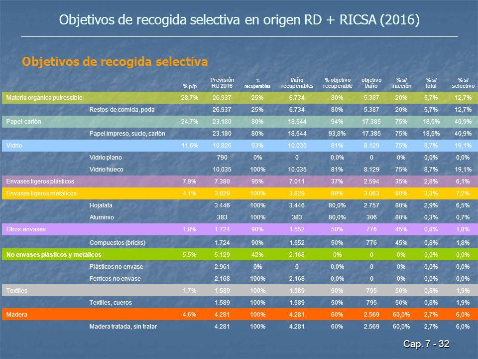 Cap. 7 - 32 Objetivos de recogida selectiva en origen RD + RICSA (2016) % p/p Previsión RU 2016 % recuperables t/año recuperables % objetivo recuperab