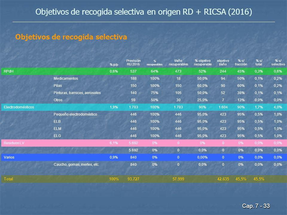 Cap. 7 - 33 Objetivos de recogida selectiva en origen RD + RICSA (2016) % p/p Previsión RU 2016 % recuperables t/año recuperables % objetivo recuperab