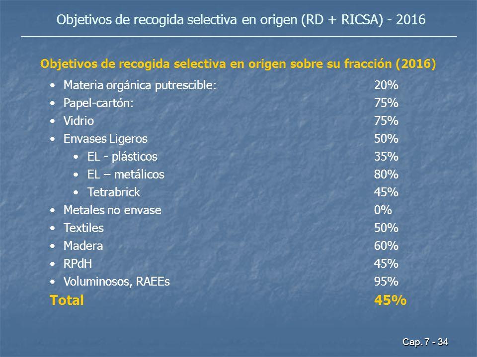 Cap. 7 - 34 Objetivos de recogida selectiva en origen (RD + RICSA) - 2016 Objetivos de recogida selectiva en origen sobre su fracción (2016) Materia o