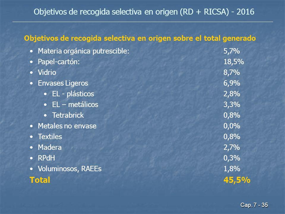 Cap. 7 - 35 Objetivos de recogida selectiva en origen (RD + RICSA) - 2016 Objetivos de recogida selectiva en origen sobre el total generado Materia or