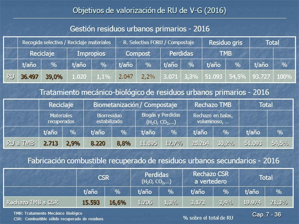 Cap. 7 - 36 Objetivos de valorización de RU de V-G (2016) Recogida selectiva / Reciclaje materialesR. Selectiva FORU / Compostaje Residuo grisTotal Re