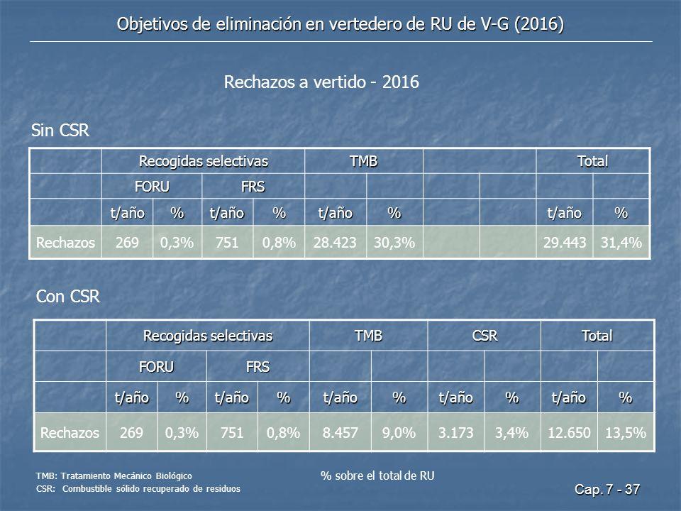 Cap. 7 - 37 Objetivos de eliminación en vertedero de RU de V-G (2016) Recogidas selectivas TMBCSRTotal FORUFRS t/año%t/año%t/año%t/año%t/año% Rechazos