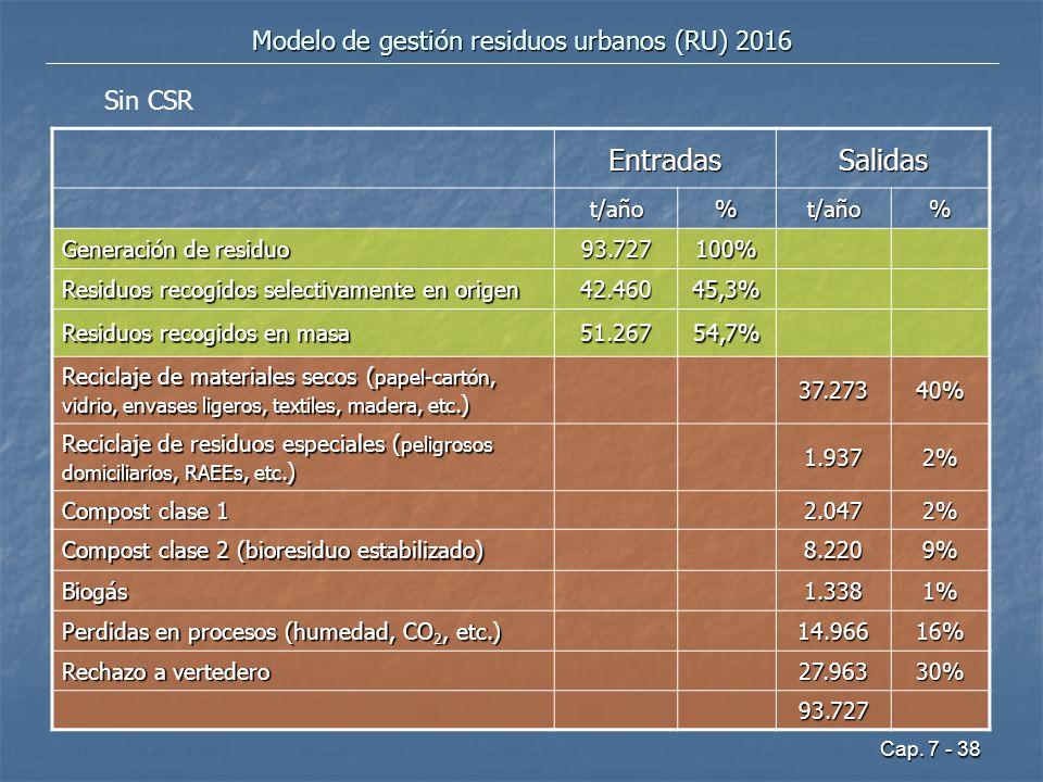 Cap. 7 - 38 Modelo de gestión residuos urbanos (RU) 2016 EntradasSalidas t/año%t/año% Generación de residuo 93.727100% Residuos recogidos selectivamen