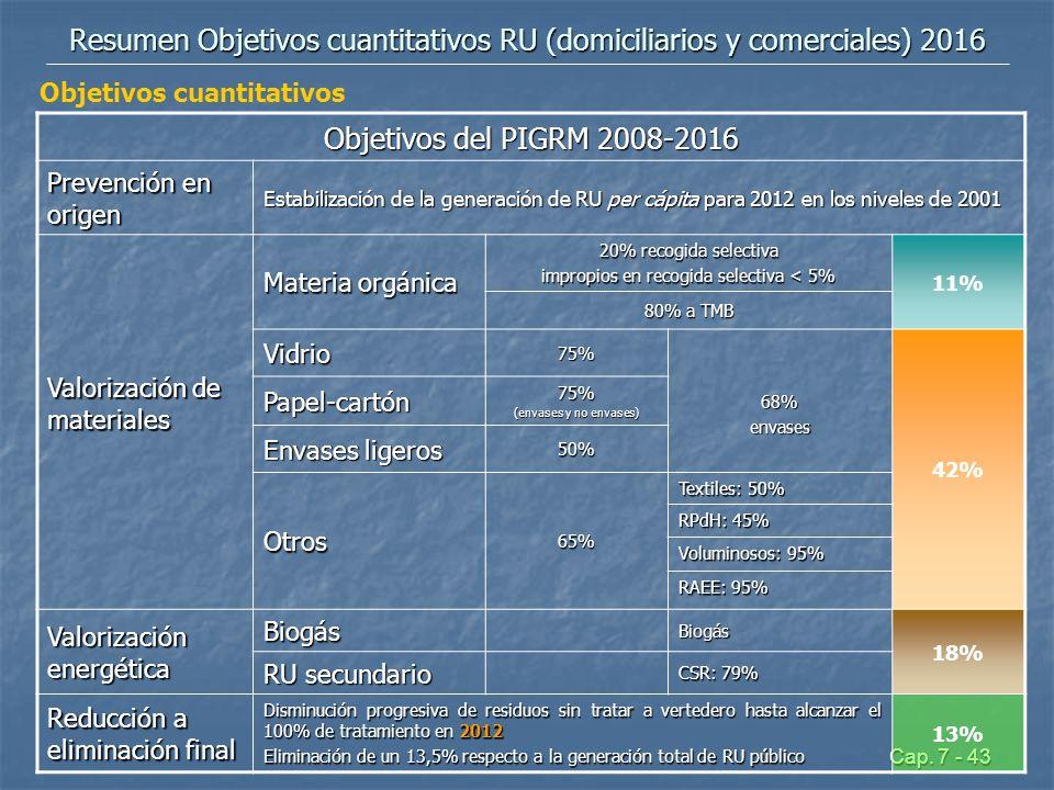 Cap. 7 - 43 Resumen Objetivos cuantitativos RU (domiciliarios y comerciales) 2016 Objetivos del PIGRM 2008-2016 Prevención en origen Estabilización de