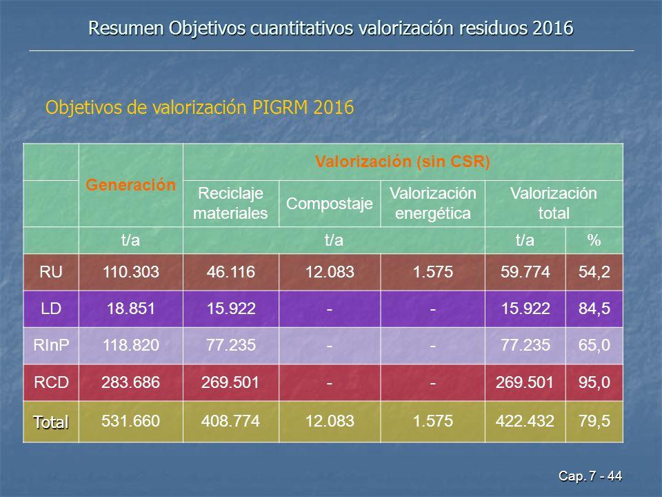 Cap. 7 - 44 Resumen Objetivos cuantitativos valorización residuos 2016 Generación Valorización (sin CSR) Reciclaje materiales Compostaje Valorización