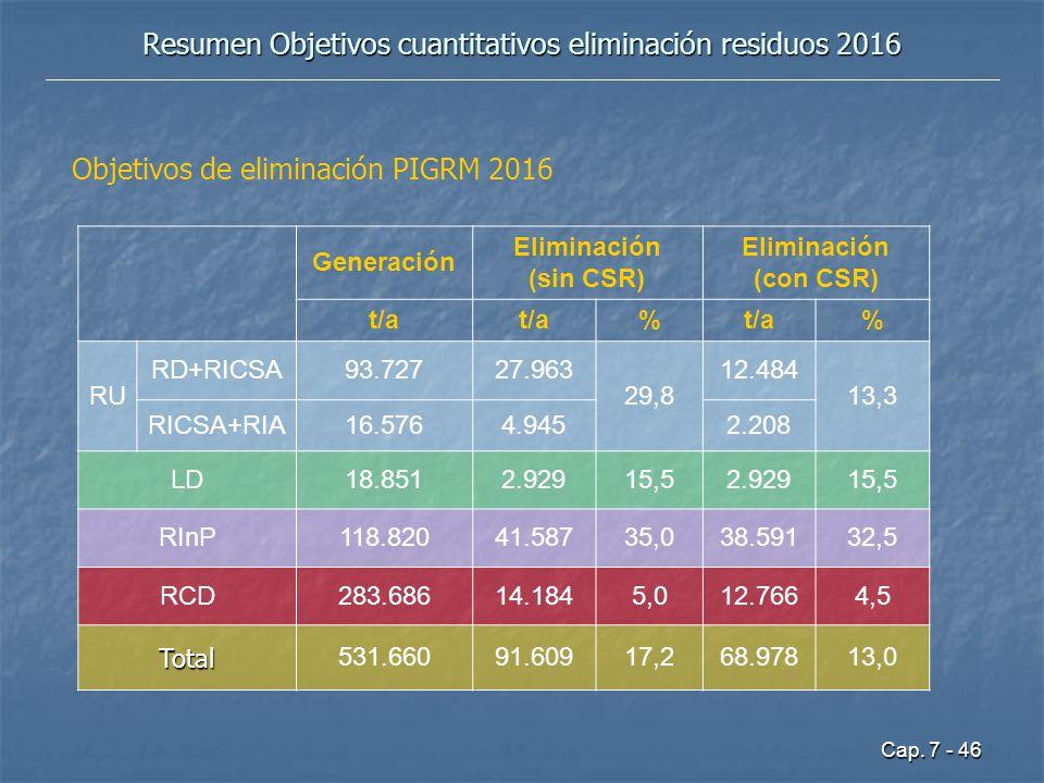 Cap. 7 - 46 Resumen Objetivos cuantitativos eliminación residuos 2016 Generación Eliminación (sin CSR) Eliminación (con CSR) t/a % % RU RD+RICSA93.727