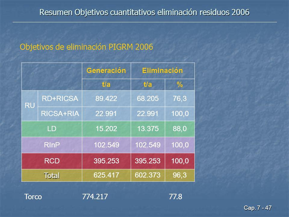 Cap. 7 - 47 Resumen Objetivos cuantitativos eliminación residuos 2006 GeneraciónEliminación t/a % RU RD+RICSA89.42268.20576,3 RICSA+RIA22.991 100,0 LD