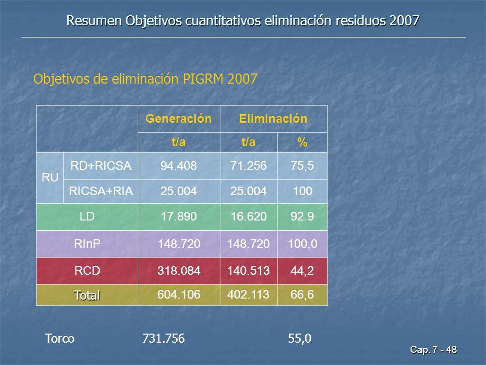 Cap. 7 - 48 Resumen Objetivos cuantitativos eliminación residuos 2007 GeneraciónEliminación t/a % RU RD+RICSA94.40871.25675,5 RICSA+RIA25.004 100 LD17
