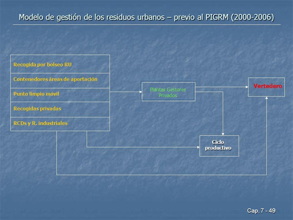 Cap. 7 - 49 Modelo de gestión de los residuos urbanos – previo al PIGRM (2000-2006) Recogida por bolseo RU Contenedores áreas de aportación Punto limp