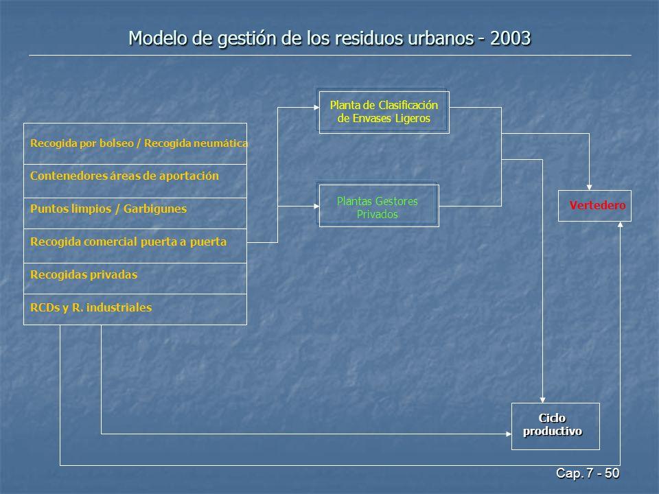 Cap. 7 - 50 Modelo de gestión de los residuos urbanos - 2003 Recogida por bolseo / Recogida neumática Contenedores áreas de aportación Puntos limpios