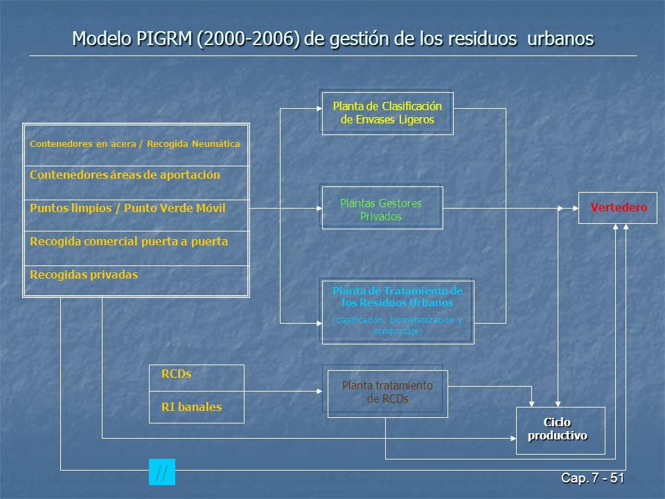 Cap. 7 - 51 Modelo PIGRM (2000-2006) de gestión de los residuos urbanos Planta de Tratamiento de los Residuos Urbanos (clasificación, biometanización