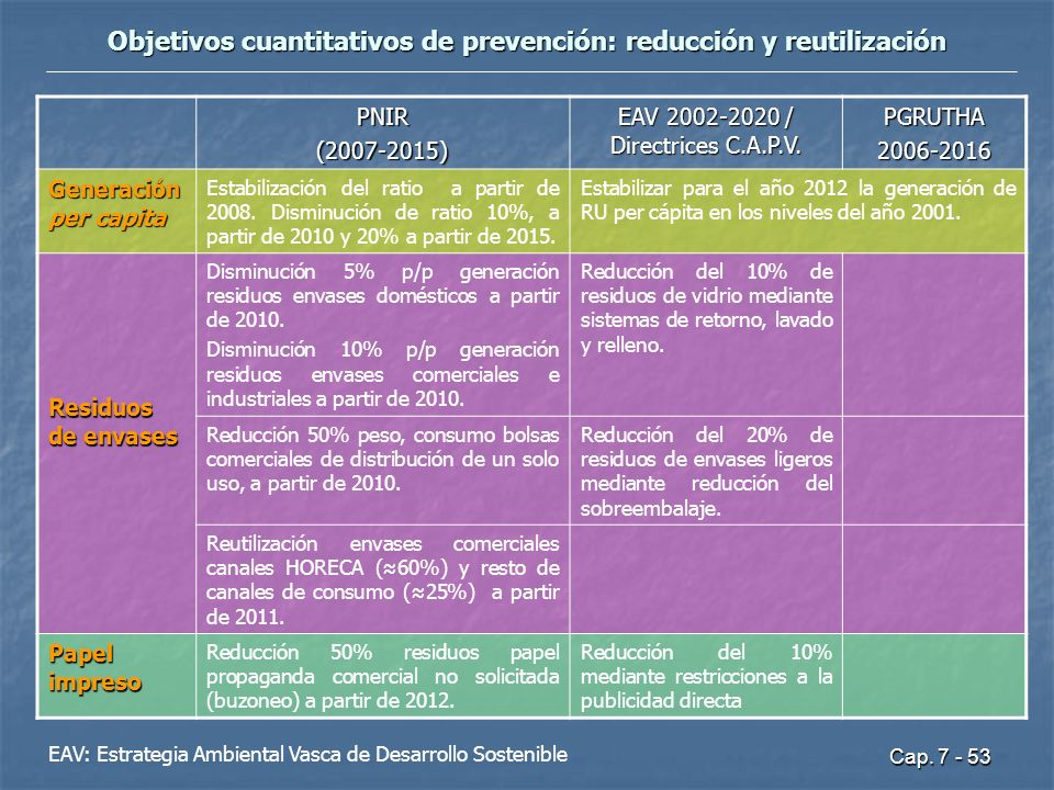 Cap. 7 - 53 Objetivos cuantitativos de prevención: reducción y reutilización PNIR(2007-2015) EAV 2002-2020 / Directrices C.A.P.V. PGRUTHA2006-2016 Gen